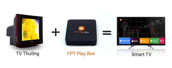 1-len-doi-tivi-co-mang-tv-box-fpt-play-box
